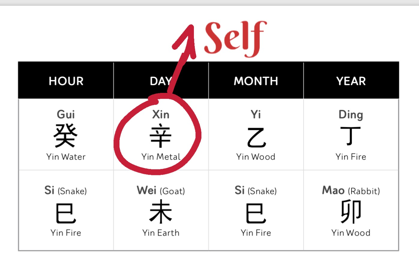 Chinese Astrology Glossary Self