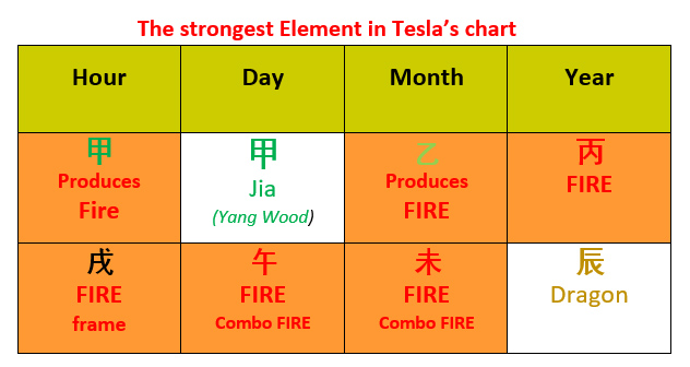 Tesla and Musk, the Fire Element